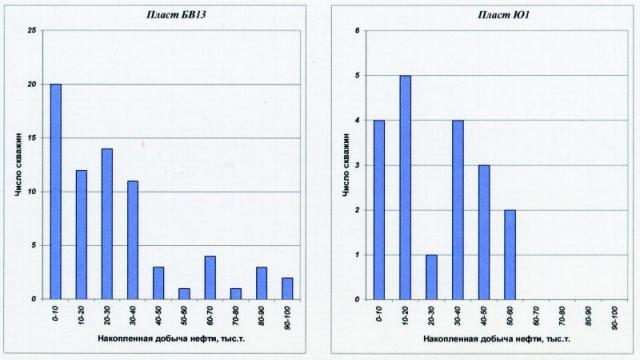 Рис.1. Распределение добывающих скважин по накопленной добыче нефти (на 01.06.1999 г.)