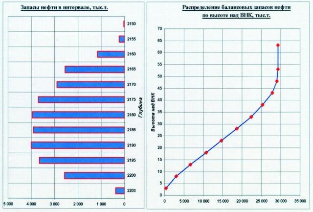 Рис.2. Распределение балансовых запасов нефти по высоте залежи. Пласт БВ13