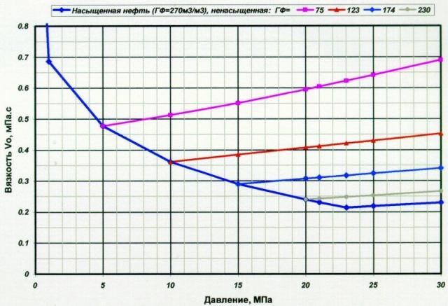 Рис.3. Зависимость вязкости пластовой нефти от давления и газосодержания