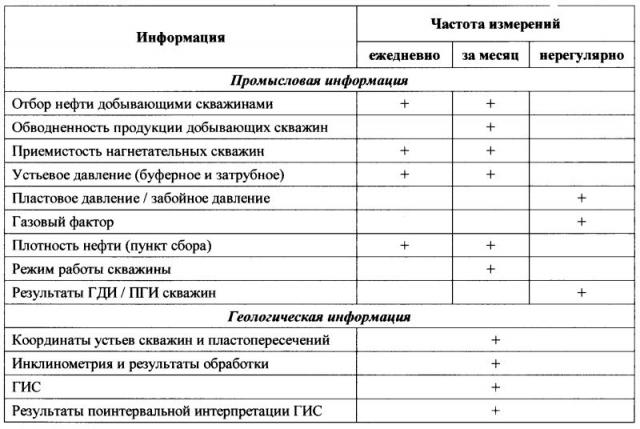 Таблица 2. Геолого-промысловая информация, представленная в электронном виде