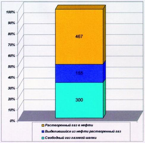 Рис.5. Распределение объемов добытого газа