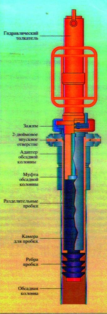 Рис.2. Цементировочная головка EXPRES. Система экструзивного освобождения пробки улучшает прокачку бурового раствора и его оптимизацию, качество цементажа и, кроме того, повышает безопасность работ под высоким давлением. Пробки удерживаются в камере под головкой внутри обсадной колонны с тем, чтобы цементировочные растворы могли эту камеру обтекать. Пробки запускаются с помощью гидравлического толкателя под усилием 907 кг, что сводит к минимуму возможность преждевременного или случайного освобождения пробки. Предохранительный зажим удерживает пробку до начала последнего хода толкателя.