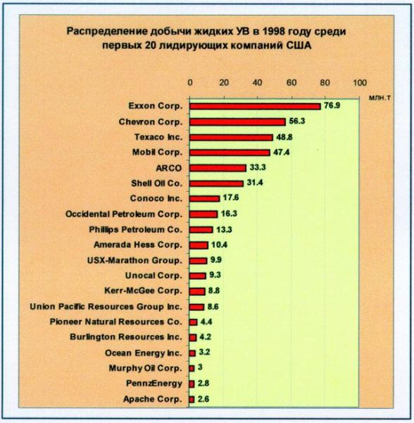 Рис.2. Добыча жидких УВ в 1998 году первыми 20 лидирующими компаниями США.