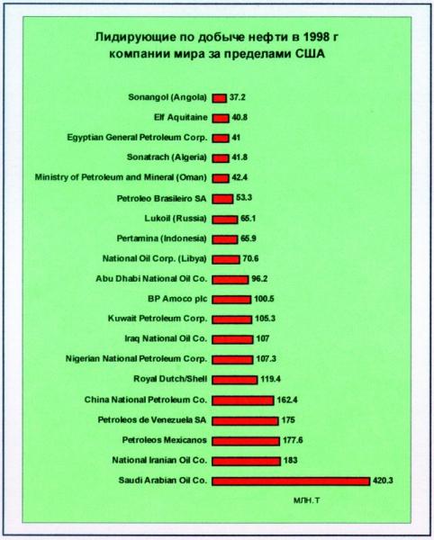 Рис.4. Добыча жидких УВ в 1998 г. первыми 20 лидирующими компаниями мира за пределами США.