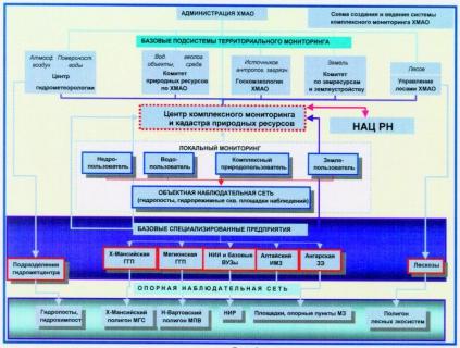 Рис. 1. Схема создания и ведения в Ханты-Мансийском автономном округе системы комплексного мониторинга окружающей природной среды