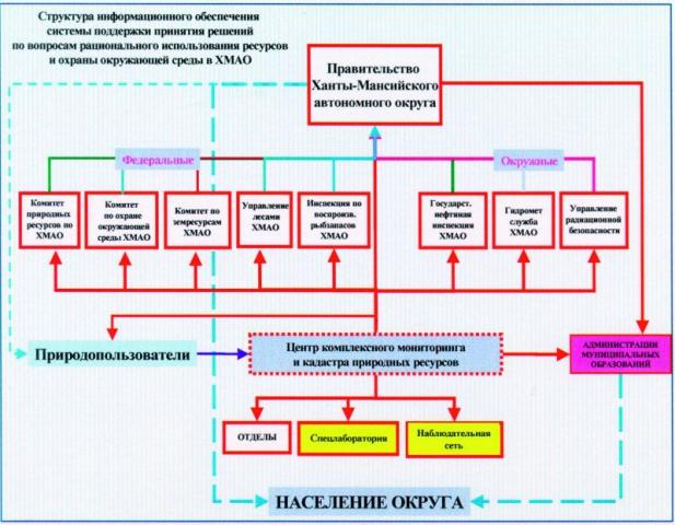 Рис. 2. Структуры информационного обеспечения системы поддержки принятия решений по вопросам рационального использования и охраны окружающей среды в округе