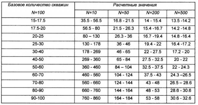 Таблица 1. Таблица пересчета значений рентабельных запасов (в тыс.т/скв.) в зависимости от количества скважин на участке