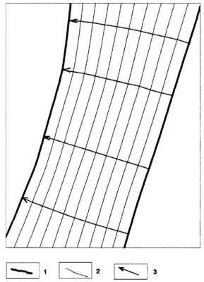 Рис. 3. Схема эволюции осадочного бассейна бокового свального заполнения. Условные обозначения: 1 – кромка свала палеорельефа сепараторов покрышек, 2 – промежуточное положение кромки свала, 3 – направления эволюции (векторы смещения).