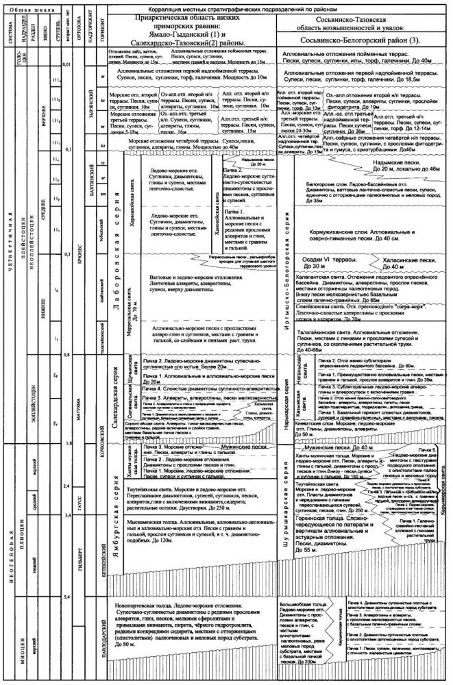 Таблица 1. Региональная корреляционная стратиграфическая схема неоген-четвертичных отложений Западно-Сибирской равнины.