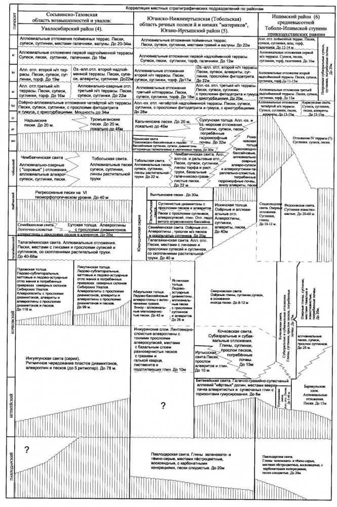 Таблица 1. Региональная корреляционная стратиграфическая схема неоген-четвертичных отложений Западно-Сибирской равнины. (окончание)
