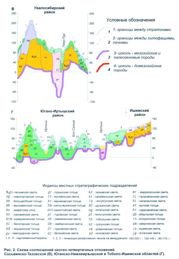 Рис.2. Схема соотношений неоген-четвертичных отложений Сосьвинско-Тазовской (В), Юганско-Нижнеиртышской и Тоболо-Ишимской областей (Г)