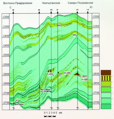 Рис. 2. Геологический разрез неокомско-верхнеюрских отложений по линии II-II скв. 99 (Восточно-Придорожная площадь) – 112 (Северо-Покачевская площадь).