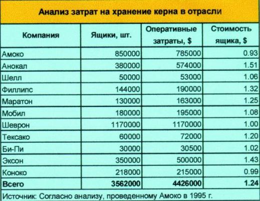 Таблица 1. Анализ затрат на хранение керна в отрасли.