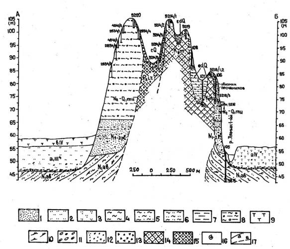 """Рис.3. Схематический разрез по линии А-Б на участке """"А"""" Ляминской дислокации (положение линии разреза см. на рис.2)."""
