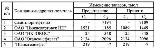 Таблица 1. Общие данные изменения прироста запасов.