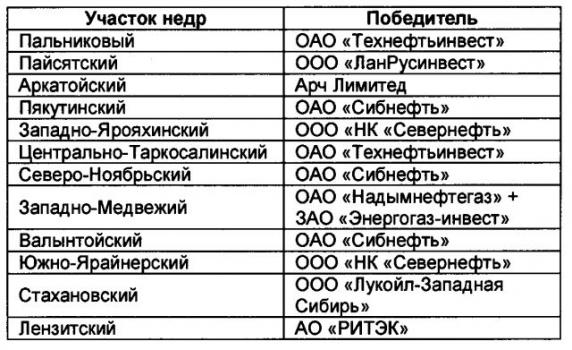 Таблица 2. Результаты 10 раунда лицензирования в Ямало-Ненецком АО