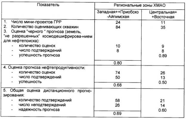 Таблица 3. Результаты проверки бурением космофотографического нефтепрогнозирования по мини-проектам ГРР (1996 – 01.06.1999 гг.)