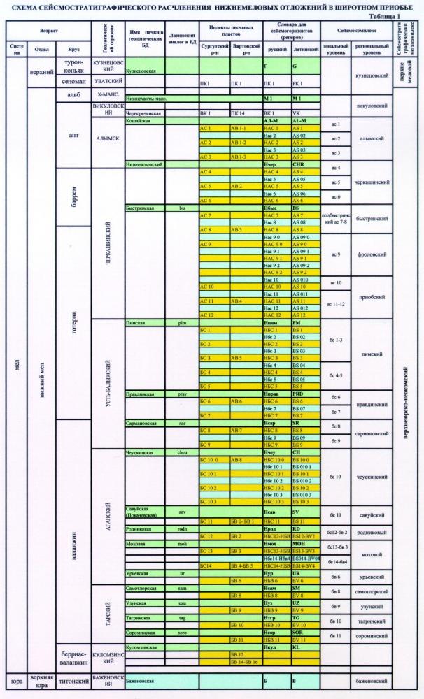 Таблица 1. Схема сейсмостратиграфического расчленения нпижнемеловых отложений в Широтном Приобье