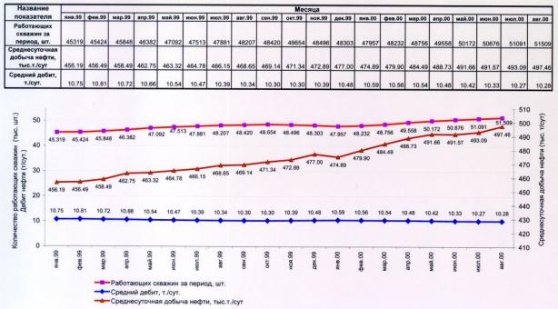 Рис.1. Динамика фонда работающих скважин, среднесуточной добычи нефти и усредненного дебита нефти округа за период с января 1999 года по август 2000 года