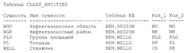 В специальной таблице БД CLASS_ENTITIES описаны объекты (сущности).