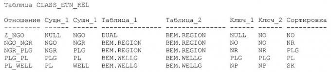 В следующей таблице CLASS_ETN_REL описываются отношения между объектами БД.