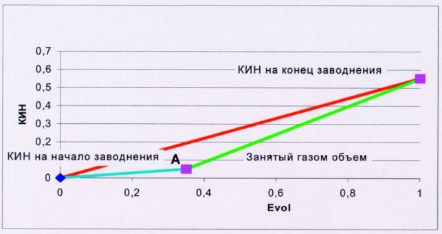 Рис.2. График соответствия