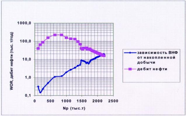 Рис.3. Элемент 5.6-2 пласт АС5-6 Мамонтовского месторождения