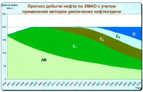 Рис.1. Прогноз добычи нефти по ХМАО на перспективу до 2030 года