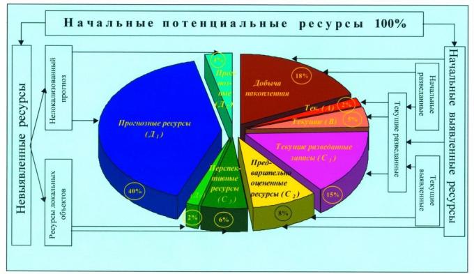 Рис.2. Структура начальных потенциальных извлекаемых ресурсов нефти ХМАО по группам и категориям запасов