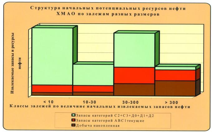 Рис.3. Структура ресурсной базы (начальных потенциальных ресурсов) ХМАО