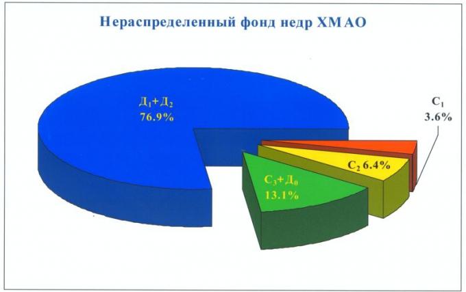 Рис.4. Структура извлекаемых ресурсов нефти нераспределенного фонда недр по группам и категориям запасов