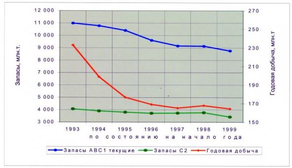 Рис.5. Динамика текущих выявленных ресурсов нефти ХМАО и годовой добычи за период 1993-1999 гг.