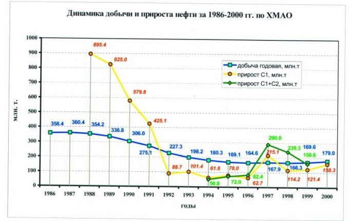 Рис.6. Динамика добычи и прирост запасов нефти за 1986-2000 гг. по ХМАО