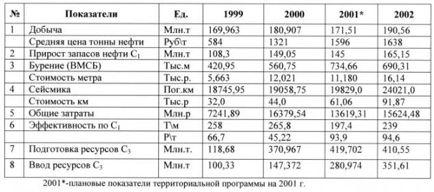 Таблица 1. показатели ГРР по распределенному фонду недр за 4 года.