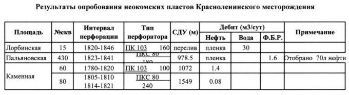 Таблица 1. Результаты опробования неокомских пластов Красноленинского месторождения.