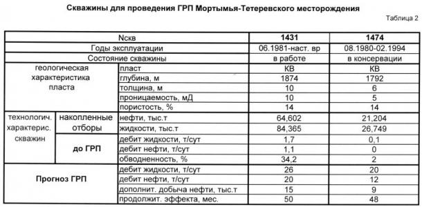 Таблица 2.