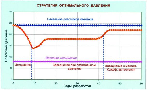 Рис.1. Стратегия разработки нефтяного месторождения с поддержанием оптимального пластового давления при заводнении