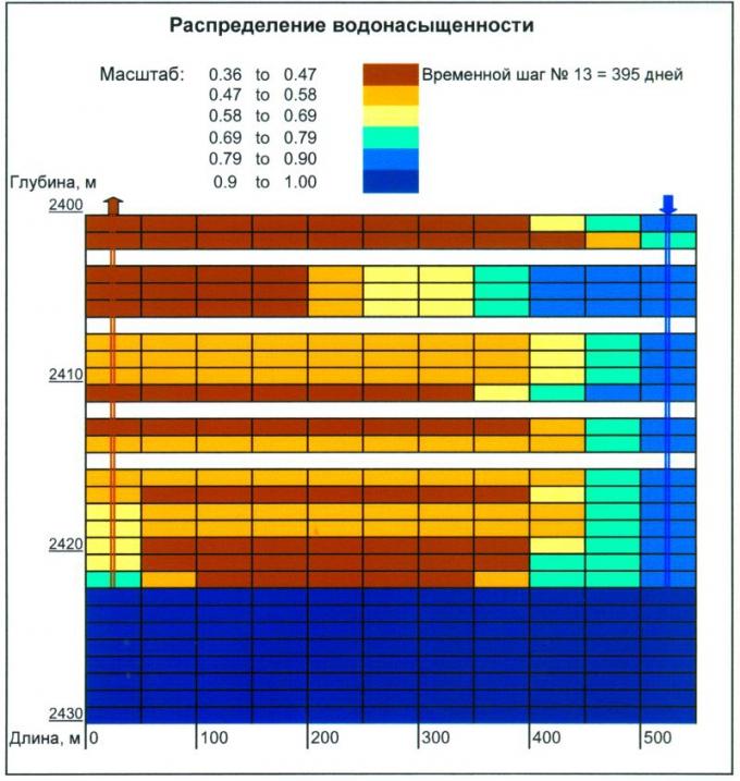 Рис.6. Распределение водонасыщенности в 2D модели