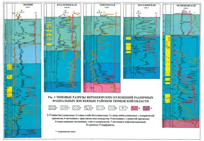 Рис.1. Типовые разрезы верхнеюрских отложений различных фациальных зон южных районов Тюменской области