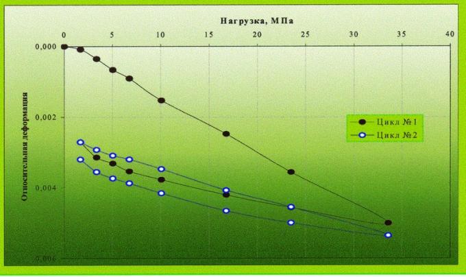 Рис.2. Изменение относительной деформации образца под действием нагрузки