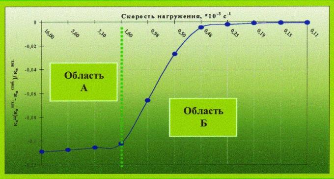 Рис.3. Влияние скорости нагружения каждой ступени на относительную погрешность определения пористости образца