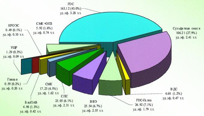Рис.1. Распределение дополнительной добычи нефти (тыс.т) за счет химический методов ПНП по технологиям на 01.01.2001 года