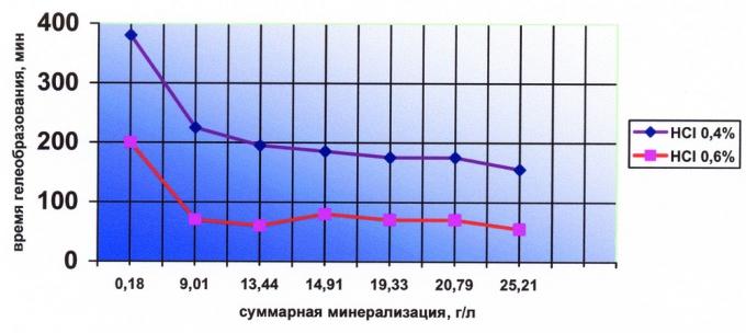 Рис.2. Зависимость времени гелеобразования от минерализации вод месторождений