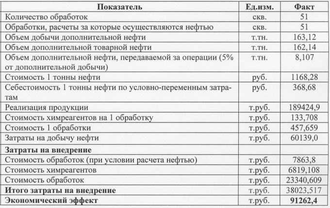 Расчет экономической эффективности за счет метода ПНП технология гелеобразующие составы (ГОС) за 2000 год