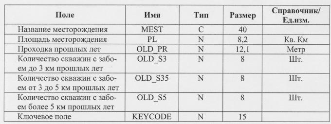 Основные данные по месторождению MEST.dbf
