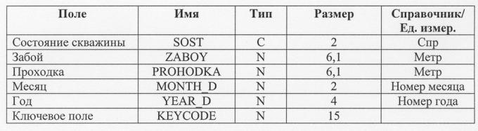 Данные о проходке и состоянию скважины SKVINFO.dbf