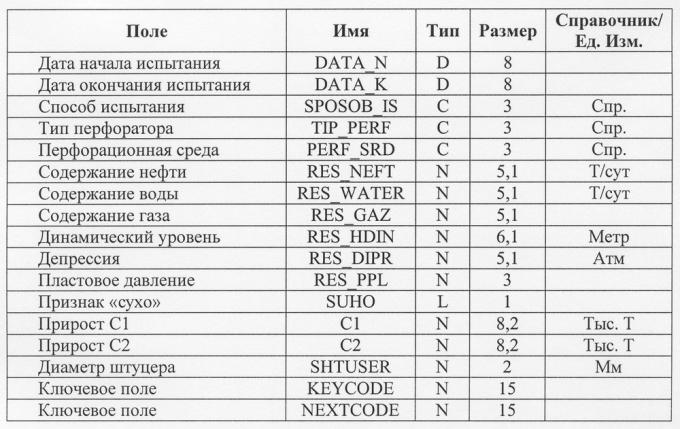 Интервалы испытаний записываются в таблицу ISP.dbf.