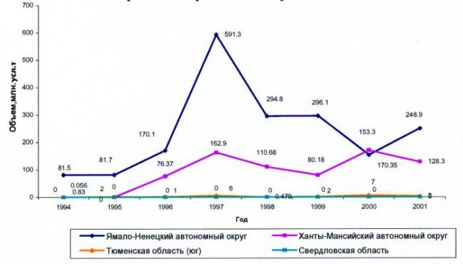 Рис.3. Прирост запасов (А+В+С1), млн.усл.т по субъектам Уральского региона за период 1994-2001 гг.