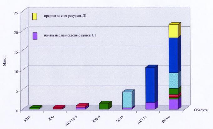 Рис.5. Начальные извлекаемые запасы нефти и их прирост на объектах