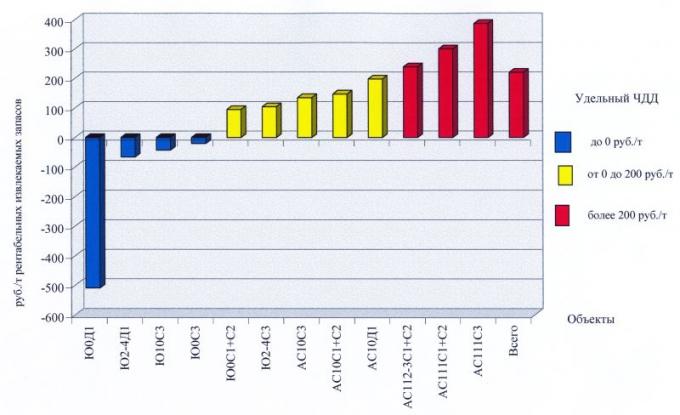 Рис.7. Удельный чистый дисконтированный доход по объектам Западно-Ай-Пимского лицензионного участка